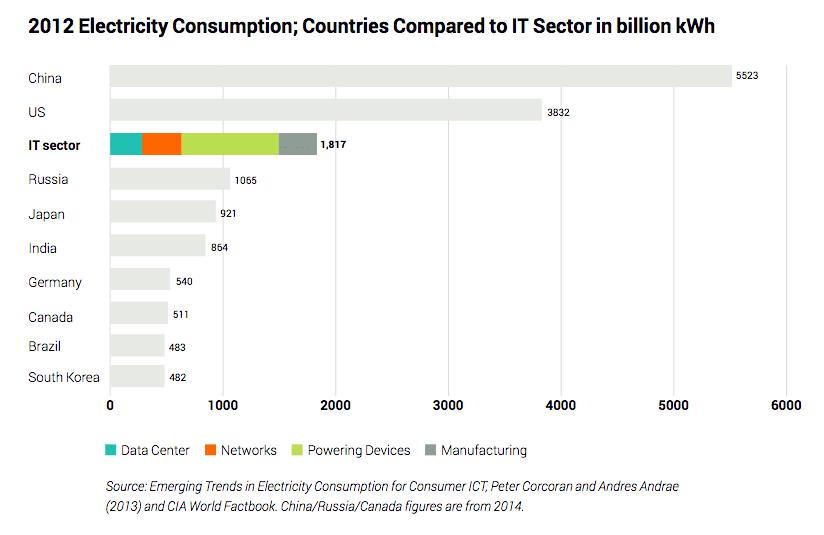 Principales composantes de la consommation électrique du secteur informatique
